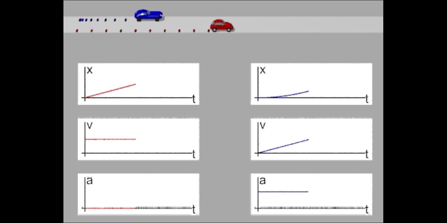 Espaço, Velocidade e Aceleração II